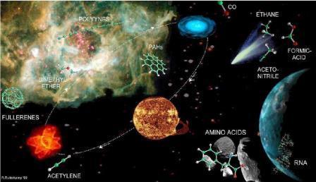 космос планеты химические элементы