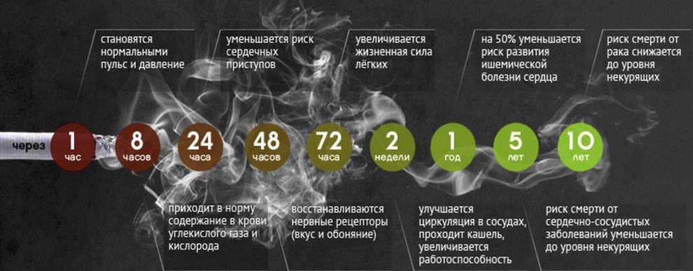инфографика с результатами от применения препарата
