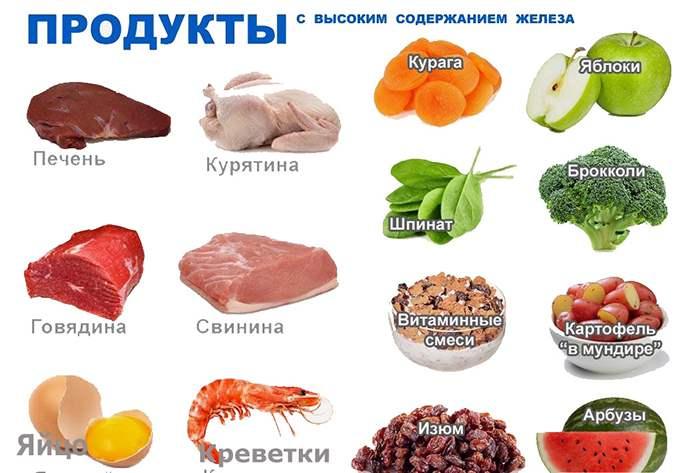 продукты, богатые жеелезом