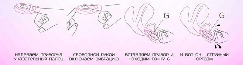 схема использования изделия