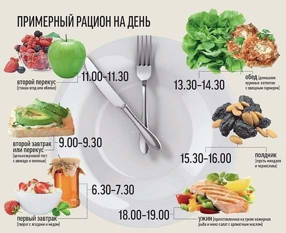 схема питания при диете