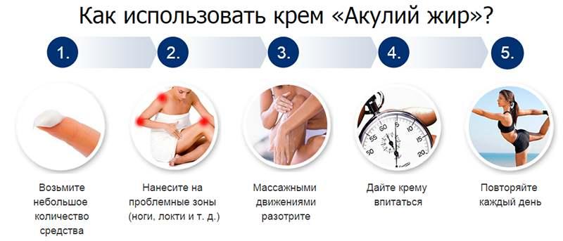 инфографика со способом применения препарата