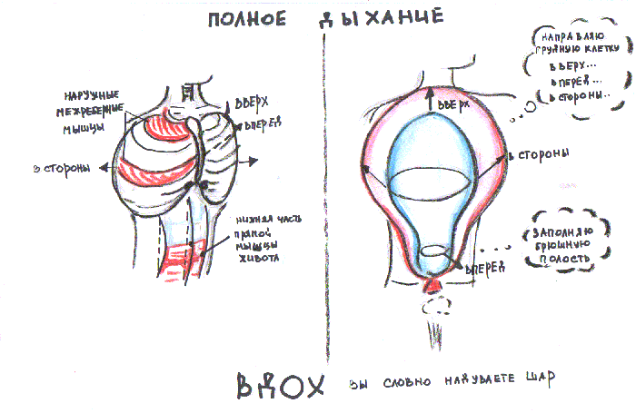 рисунки с инструкциями по дыханию